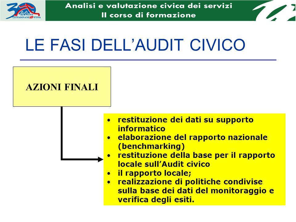 LE FASI DELLAUDIT CIVICO AZIONI FINALI restituzione dei dati su supporto informatico elaborazione del rapporto nazionale (benchmarking) restituzione d