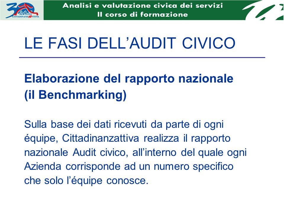 LE FASI DELLAUDIT CIVICO Elaborazione del rapporto nazionale (il Benchmarking) Sulla base dei dati ricevuti da parte di ogni équipe, Cittadinanzattiva