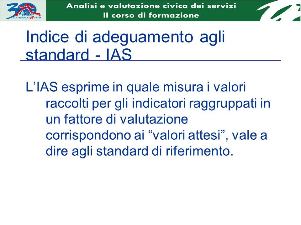 Indice di adeguamento agli standard - IAS LIAS esprime in quale misura i valori raccolti per gli indicatori raggruppati in un fattore di valutazione corrispondono ai valori attesi, vale a dire agli standard di riferimento.