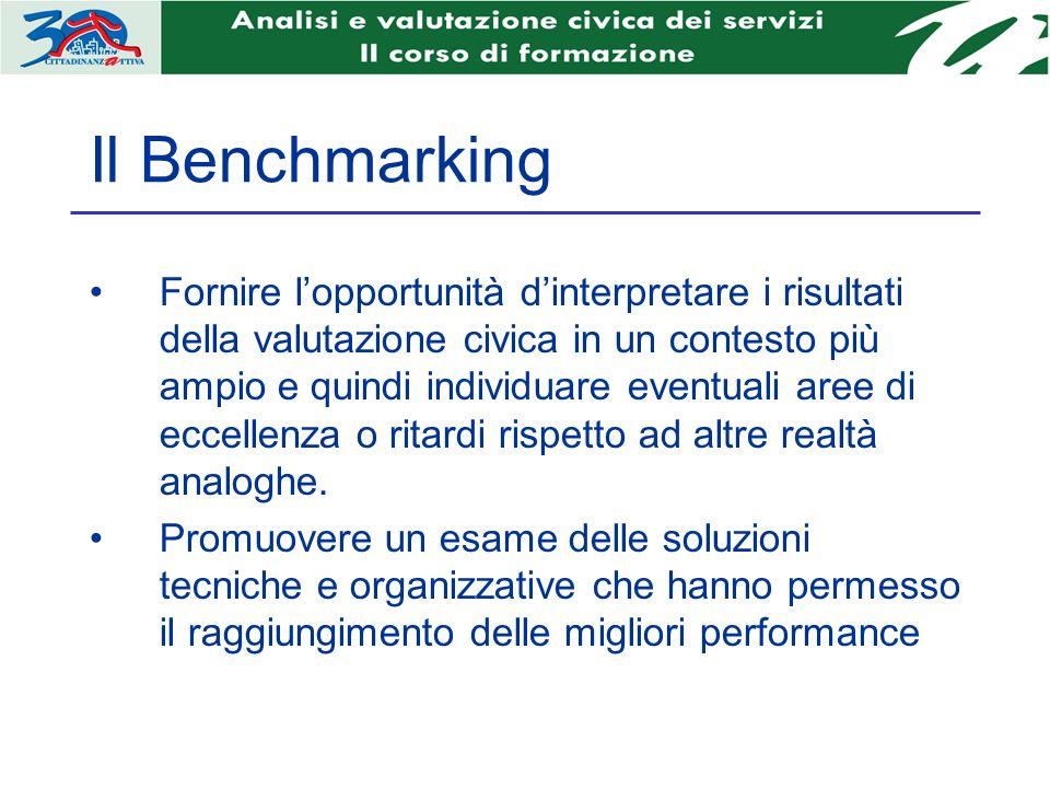Il Benchmarking Fornire lopportunità dinterpretare i risultati della valutazione civica in un contesto più ampio e quindi individuare eventuali aree di eccellenza o ritardi rispetto ad altre realtà analoghe.