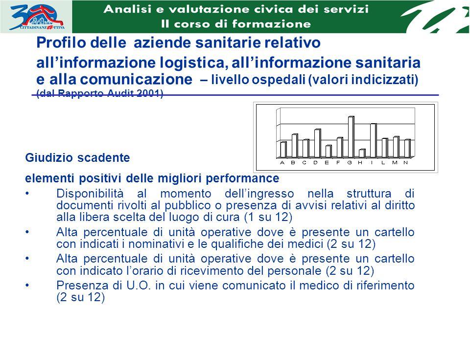 Profilo delle aziende sanitarie relativo allinformazione logistica, allinformazione sanitaria e alla comunicazione – livello ospedali (valori indicizz