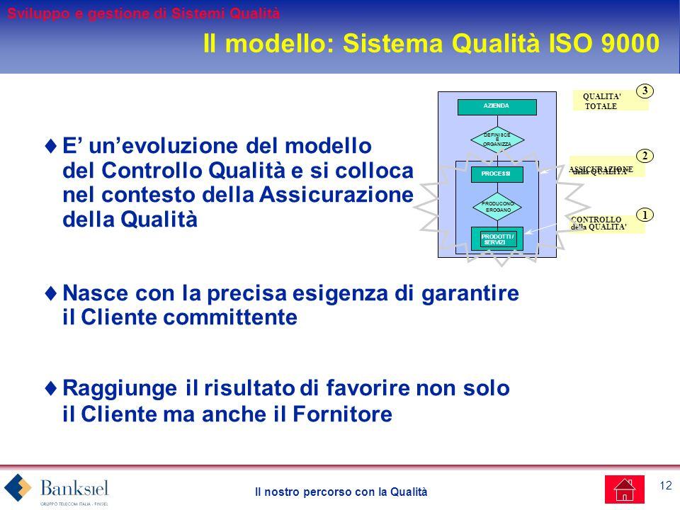 12 Il nostro percorso con la Qualità E unevoluzione del modello del Controllo Qualità e si colloca nel contesto della Assicurazione della Qualità Nasce con la precisa esigenza di garantire il Cliente committente Raggiunge il risultato di favorire non solo il Cliente ma anche il Fornitore AZIENDA PRODOTTI / SERVIZI PROCESSI DEFINISCE E ORGANIZZA CONTROLLO della QUALITA 1 ASSICURAZIONE della QUALITA 2 EROGANO PRODUCONO/ QUALITA TOTALE 3 Il modello: Sistema Qualità ISO 9000 Sviluppo e gestione di Sistemi Qualità