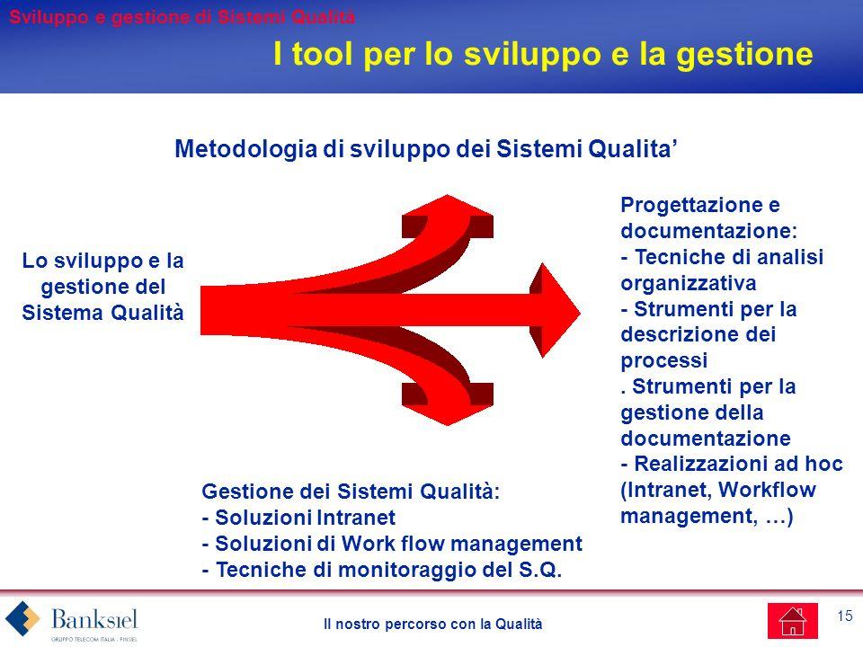 15 Il nostro percorso con la Qualità Metodologia di sviluppo dei Sistemi Qualita Progettazione e documentazione: - Tecniche di analisi organizzativa - Strumenti per la descrizione dei processi.