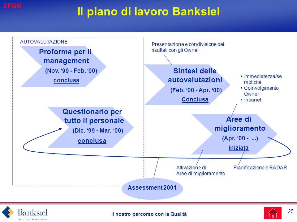 25 Il nostro percorso con la Qualità Il piano di lavoro Banksiel Proforma per il management (Nov.