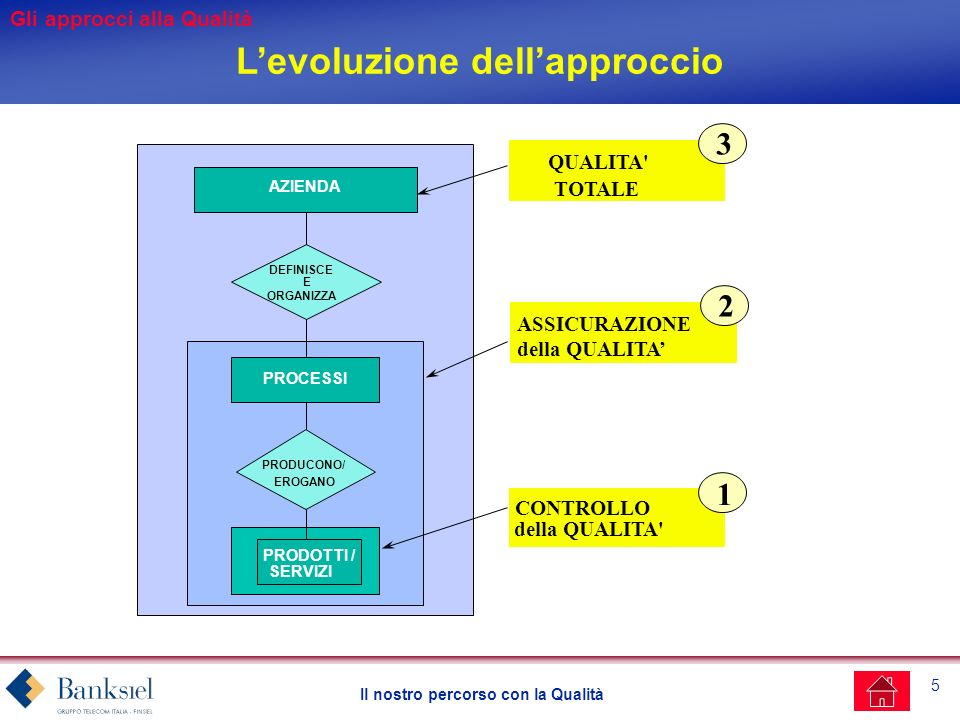 5 Il nostro percorso con la Qualità Levoluzione dellapproccio AZIENDA PRODOTTI / SERVIZI PROCESSI DEFINISCE E ORGANIZZA CONTROLLO della QUALITA 1 EROGANO PRODUCONO/ QUALITA TOTALE 3 ASSICURAZIONE della QUALITA 2 Gli approcci alla Qualità