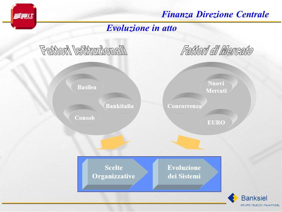 GRUPPO TELECOM ITALIA-FINSIEL Banksiel Scelte Organizzative Evoluzione dei Sistemi Basilea Bankitalia Consob Concorrenza Nuovi Mercati EURO Evoluzione in atto Finanza Direzione Centrale