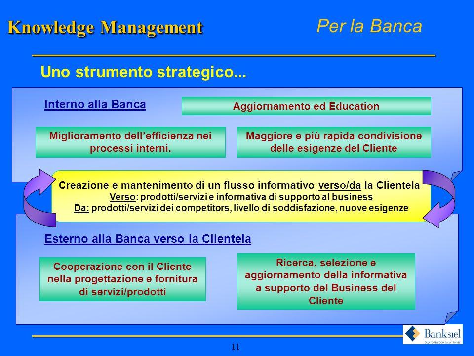 11 Esterno alla Banca verso la Clientela Interno alla Banca Knowledge Management Per la Banca Miglioramento dellefficienza nei processi interni.