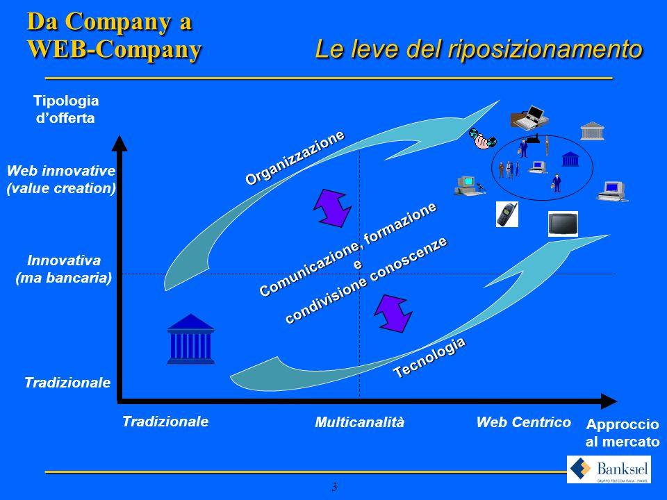 3 Tipologia dofferta Approccio al mercato Tradizionale Innovativa (ma bancaria) Web innovative (value creation) Tradizionale Multicanalità Web Centrico Tecnologia Le leve del riposizionamento Comunicazione, formazione e condivisione conoscenze Organizzazione Da Company a WEB-Company