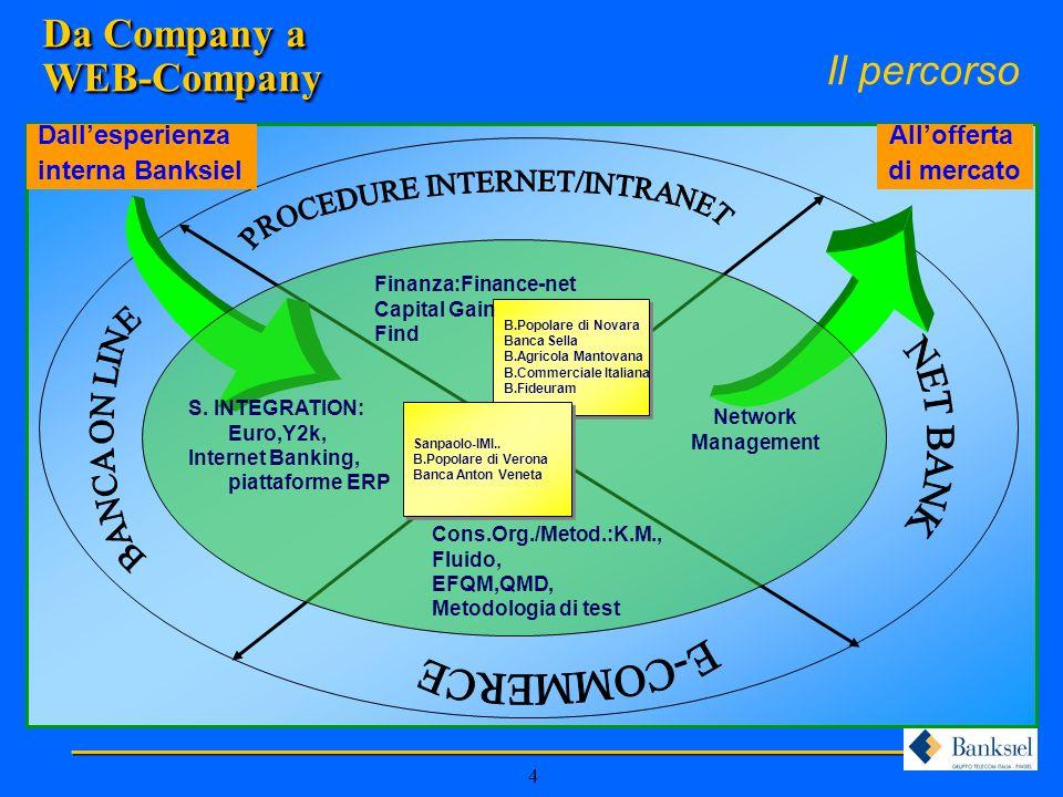 15 Miglioramento delle performance aziendaliMiglioramento dei contenuti dellofferta Knowledge Management Il Progetto Pilota Stimoli per lattivazione di un progetto K.M.