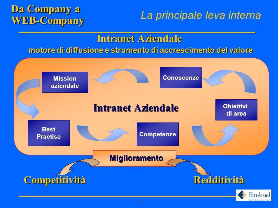 5 Da Company a WEB-Company La principale leva interna Intranet Aziendale Best Practise Competenze Mission aziendale Obiettivi di area Conoscenze motore di diffusione e strumento di accrescimento del valore Intranet Aziendale Miglioramento CompetitivitàRedditività
