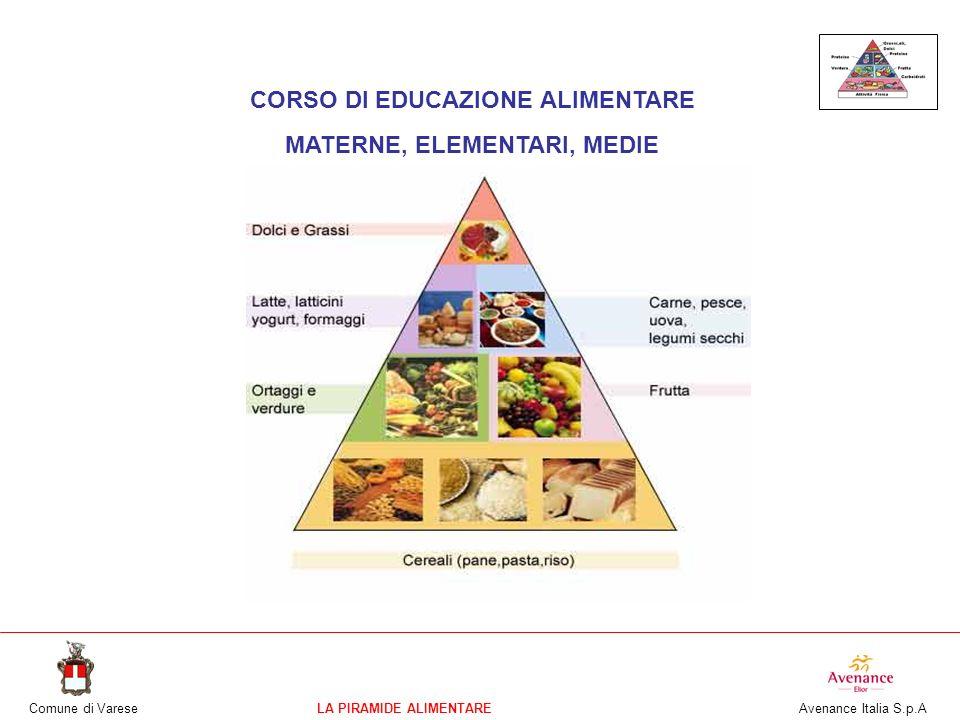 Comune di VareseLA PIRAMIDE ALIMENTARE Avenance Italia S.p.A CORSO DI EDUCAZIONE ALIMENTARE MATERNE, ELEMENTARI, MEDIE La piramide alimentare