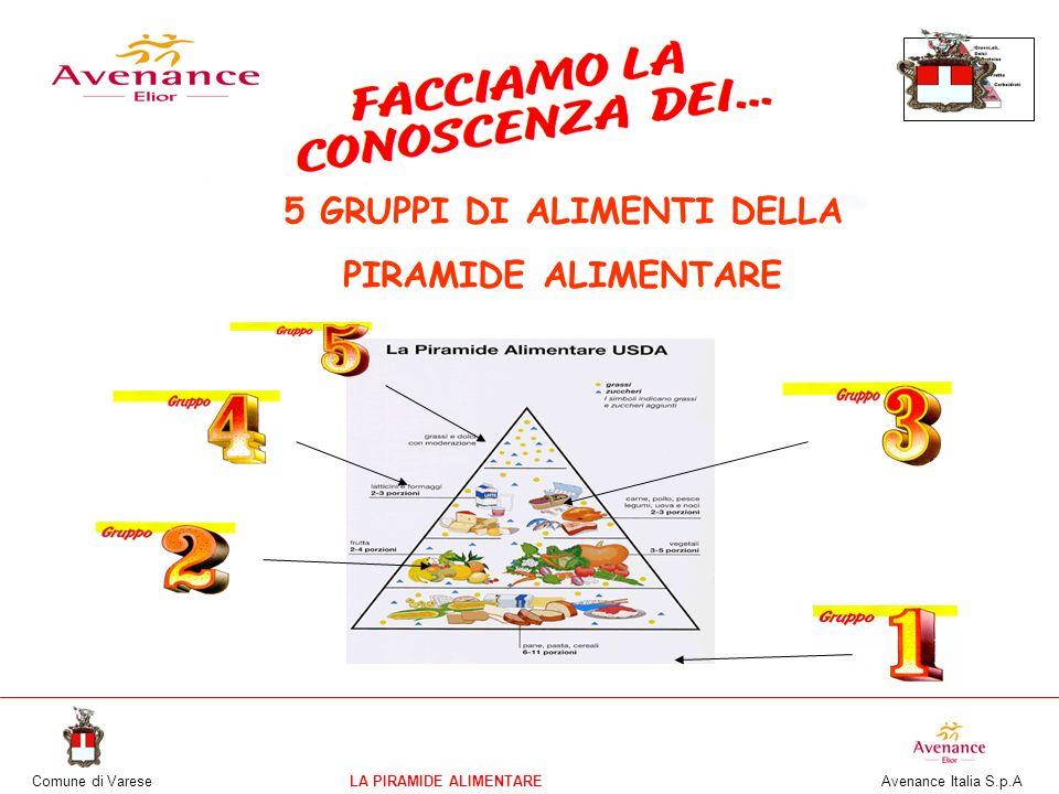 Comune di VareseLA PIRAMIDE ALIMENTARE Avenance Italia S.p.A 5 GRUPPI DI ALIMENTI DELLA PIRAMIDE ALIMENTARE