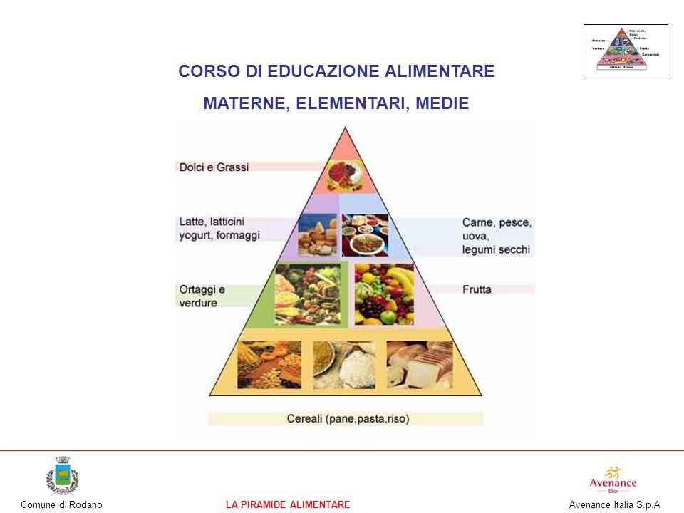 Comune di RodanoLA PIRAMIDE ALIMENTARE Avenance Italia S.p.A CHE COSA E LA PIRAMIDE ALIMENTARE La Piramide è il simbolo della sana ed equilibrata alimentazione : ci deve guidare nella scelta giornaliera degli alimenti.
