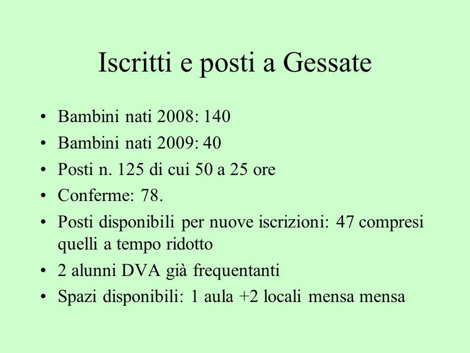 Iscritti e posti a Gessate Bambini nati 2008: 140 Bambini nati 2009: 40 Posti n.