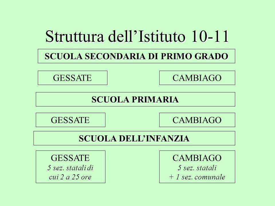 Struttura dellIstituto 10-11 SCUOLA SECONDARIA DI PRIMO GRADO GESSATECAMBIAGO SCUOLA PRIMARIA GESSATECAMBIAGO SCUOLA DELLINFANZIA GESSATE 5 sez.