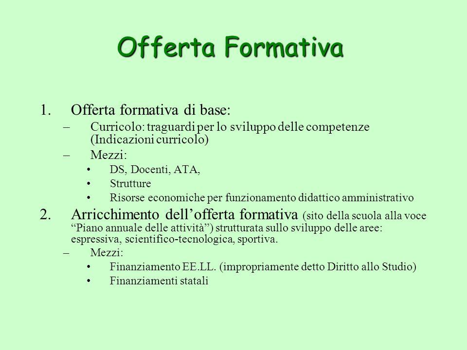Offerta Formativa 1.Offerta formativa di base: –Curricolo: traguardi per lo sviluppo delle competenze (Indicazioni curricolo) –Mezzi: DS, Docenti, ATA