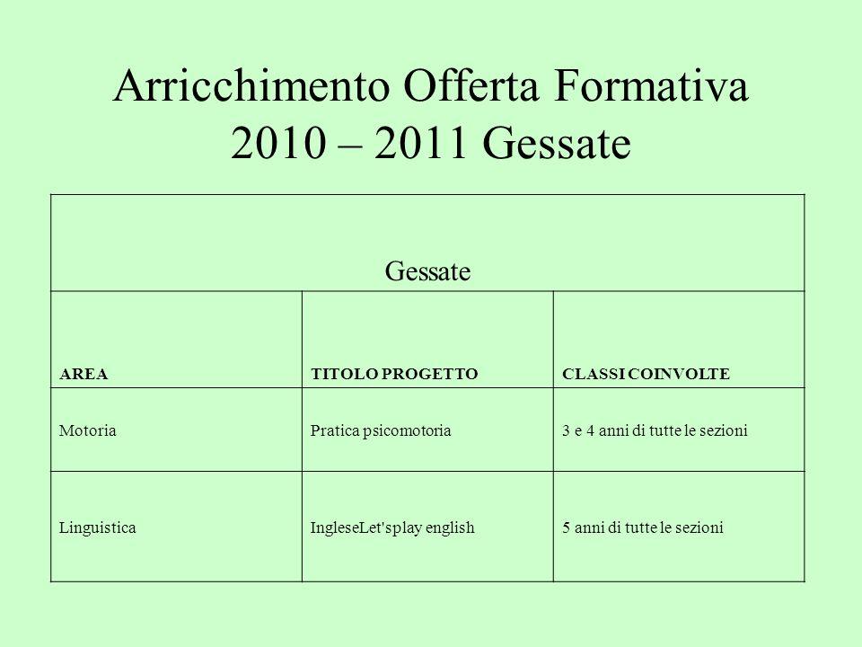 Arricchimento Offerta Formativa 2010 – 2011 Gessate Gessate AREATITOLO PROGETTOCLASSI COINVOLTE MotoriaPratica psicomotoria3 e 4 anni di tutte le sezi