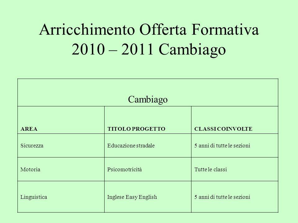 Arricchimento Offerta Formativa 2010 – 2011 Cambiago Cambiago AREATITOLO PROGETTOCLASSI COINVOLTE SicurezzaEducazione stradale5 anni di tutte le sezio