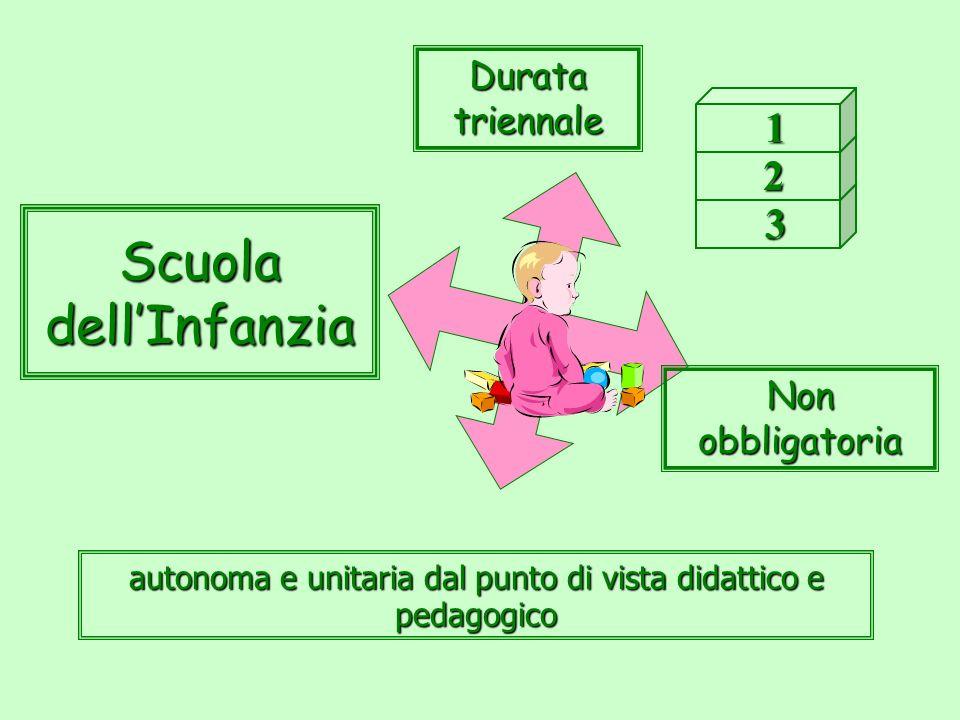 autonoma e unitaria dal punto di vista didattico e pedagogico Durata triennale 1 2 22 2 3 33 3 Scuola dellInfanzia Non obbligatoria