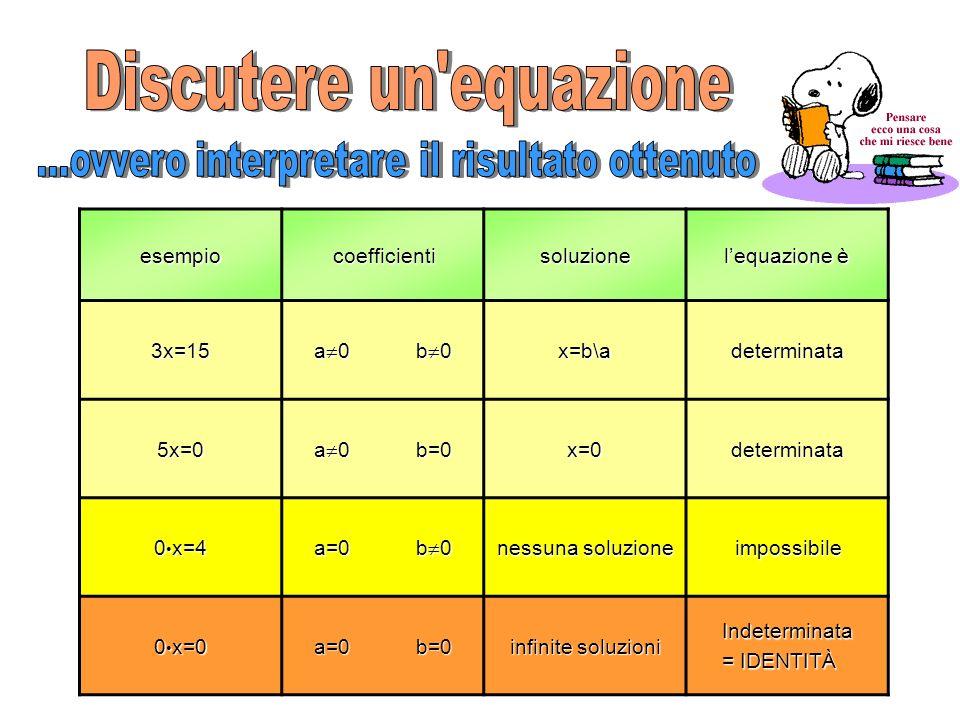 esempiocoefficientisoluzione lequazione è 3x=15 a 0 b 0 x=b\adeterminata 5x=0 a 0 b=0 x=0determinata 0 x=4 a=0 b 0 nessuna soluzione impossibile 0 x=0 a=0 b=0a=0 b=0a=0 b=0a=0 b=0 infinite soluzioni Indeterminata = IDENTITÀ