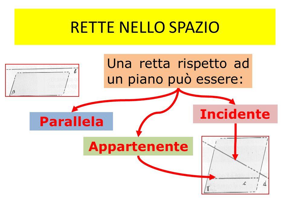 RETTE NELLO SPAZIO Una retta rispetto ad un piano può essere: Parallela Appartenente Incidente