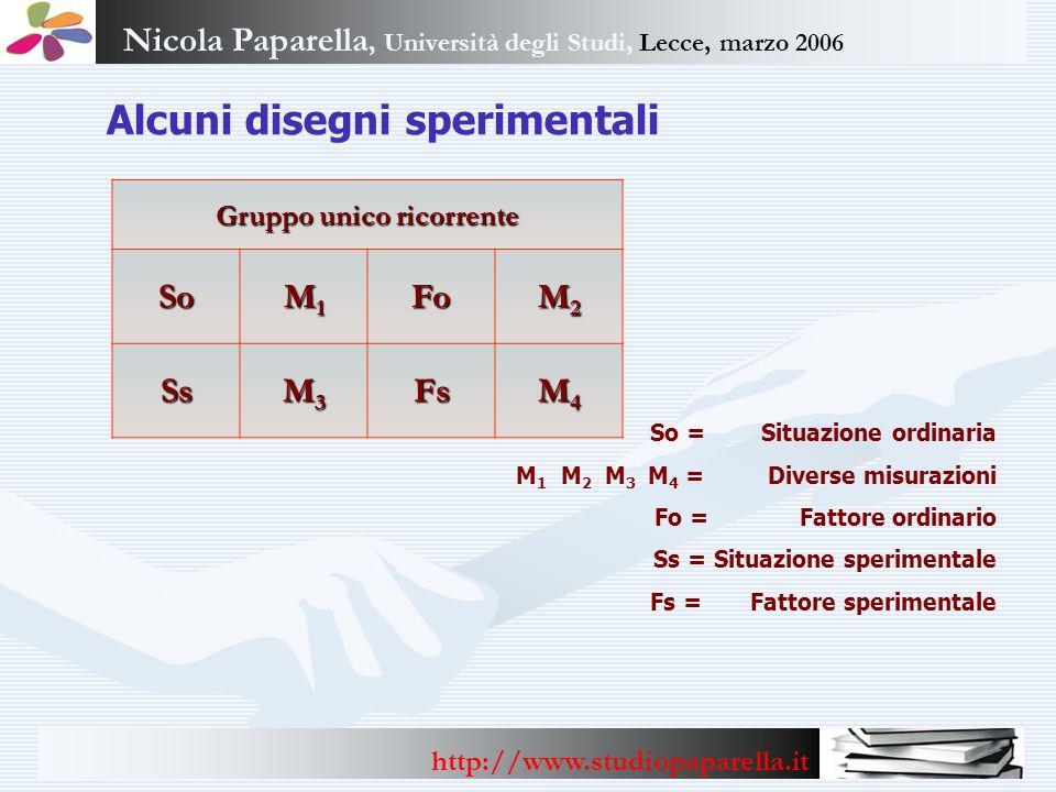 Nicola Paparella, Università degli Studi, Lecce, marzo 2006 http://www.studiopaparella.it Alcuni disegni sperimentali Gruppo unico ricorrente So M1M1M
