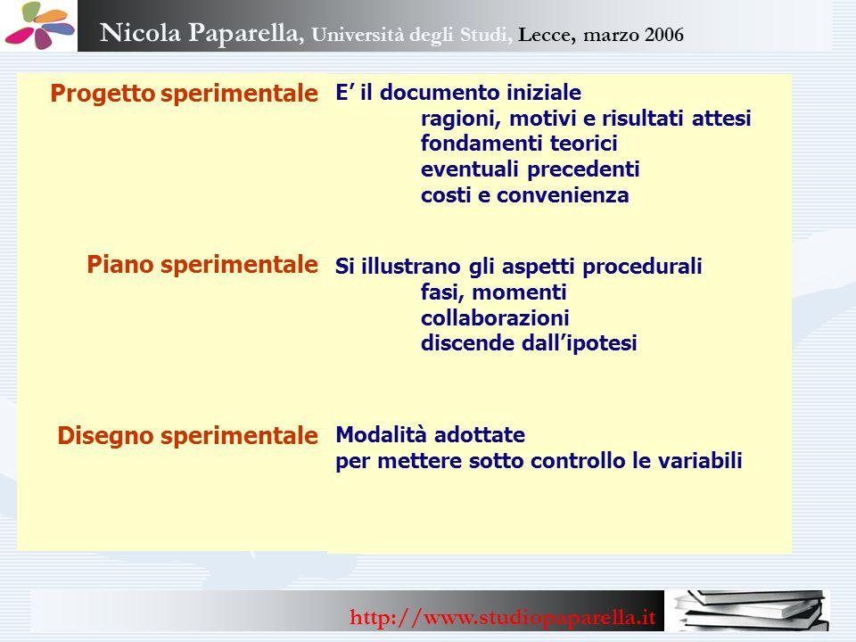 Nicola Paparella, Università degli Studi, Lecce, marzo 2006 http://www.studiopaparella.it Progetto sperimentale Piano sperimentale Disegno sperimental