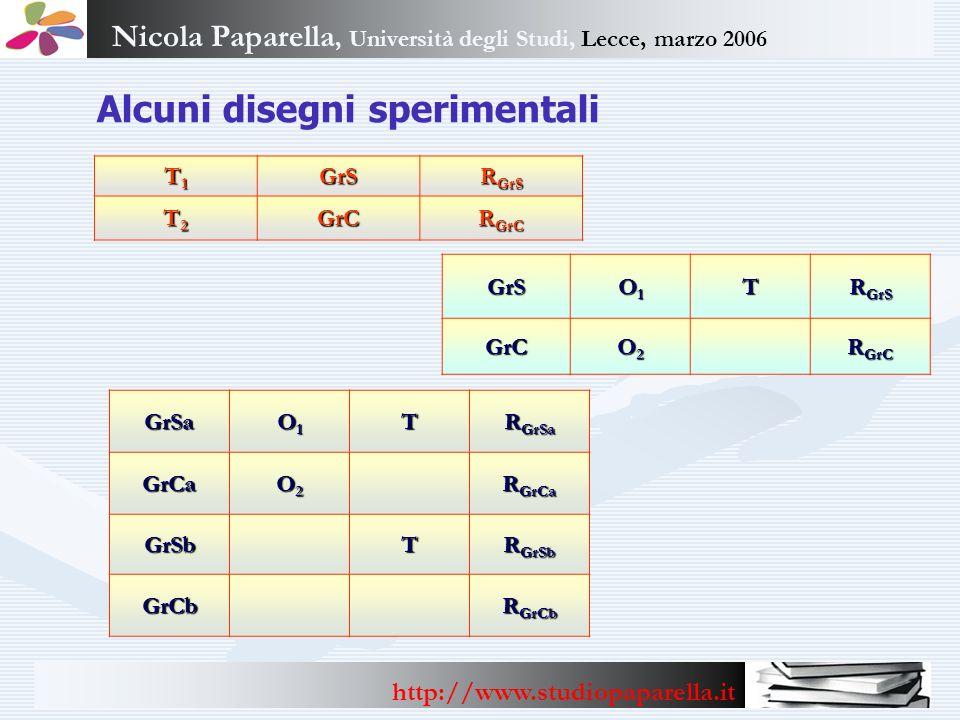 Nicola Paparella, Università degli Studi, Lecce, marzo 2006 http://www.studiopaparella.it Alcuni disegni sperimentali Gruppo unico ricorrente So M1M1M1M1Fo M2M2M2M2 Ss M3M3M3M3Fs M4M4M4M4 So = Situazione ordinaria M 1 M 2 M 3 M 4 = Diverse misurazioni Fo = Fattore ordinario Ss = Situazione sperimentale Fs = Fattore sperimentale