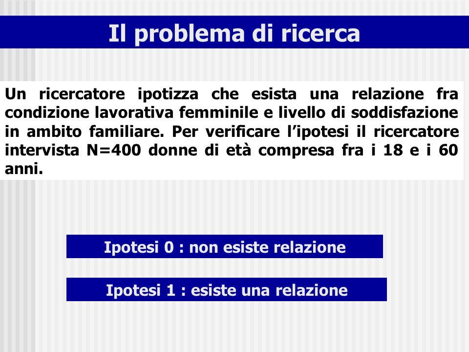 Il problema di ricerca Ipotesi 0 : non esiste relazione Ipotesi 1 : esiste una relazione Un ricercatore ipotizza che esista una relazione fra condizio