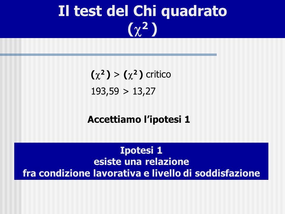 ( 2 ) > ( 2 ) critico 193,59 > 13,27 Accettiamo lipotesi 1 Ipotesi 1 esiste una relazione fra condizione lavorativa e livello di soddisfazione Il test