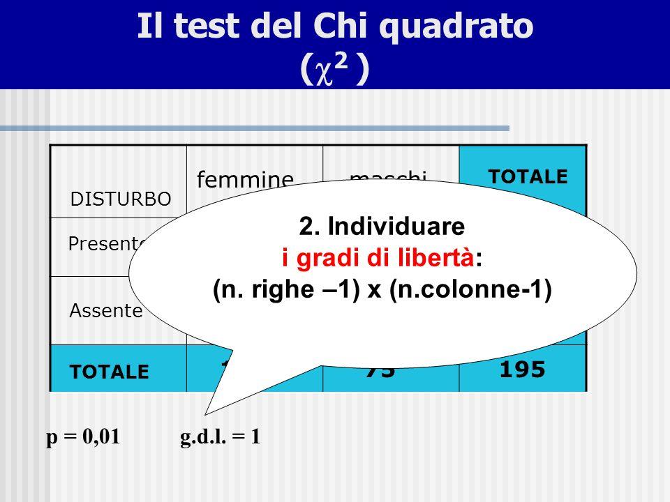 p = 0,01g.d.l. = 1 6915 11466180 12075195 femminemaschi TOTALE DISTURBO Presente Assente TOTALE 2. Individuare i gradi di libertà: (n. righe –1) x (n.