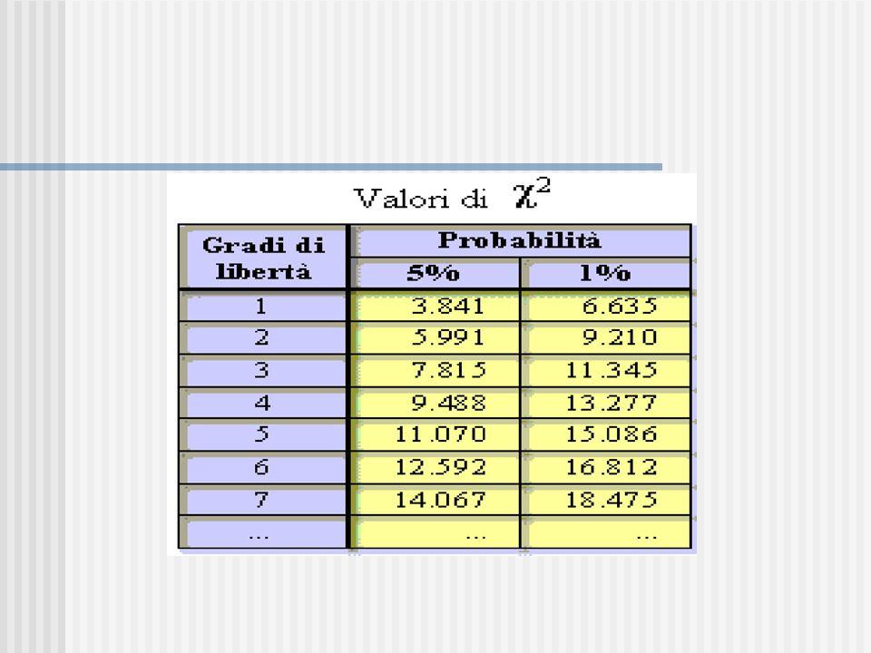 ( 2 ) < ( 2 ) critico 3,19 < 6,63 Accettiamo lipotesi 0 Ipotesi 0 non esiste relazione fra sesso e deficit di comprensione del linguaggio Il test del Chi quadrato ( 2 )