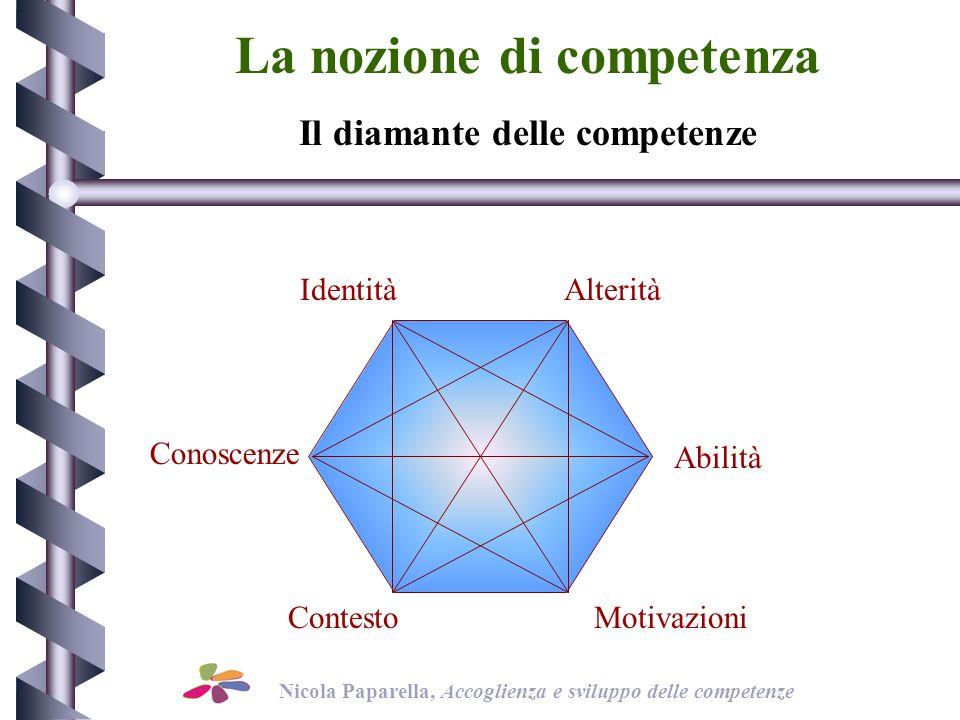 La nozione di competenza Conoscenze Abilità Identità ContestoMotivazioni Alterità Il diamante delle competenze Nicola Paparella, Accoglienza e sviluppo delle competenze
