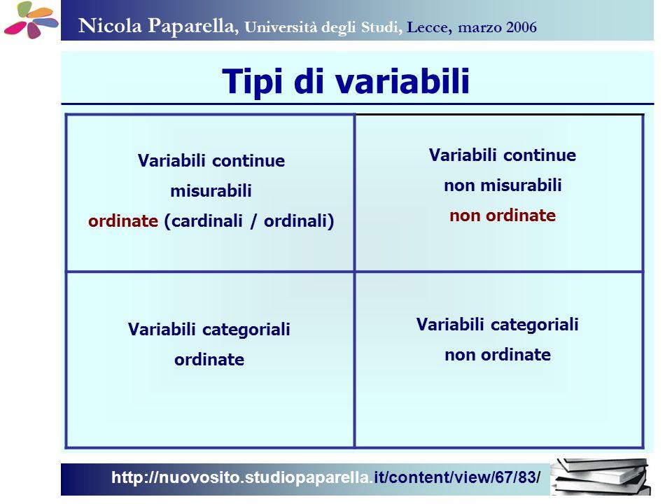 Nicola Paparella, Università degli Studi, Lecce, marzo 2006 http://nuovosito.studiopaparella.it/content/view/67/83/ Tipologia delle variabili Variabili di contesto Assegnate, ambientali, di sfondo Variabili indipendenti Variabili dipendenti Variabili manipolate