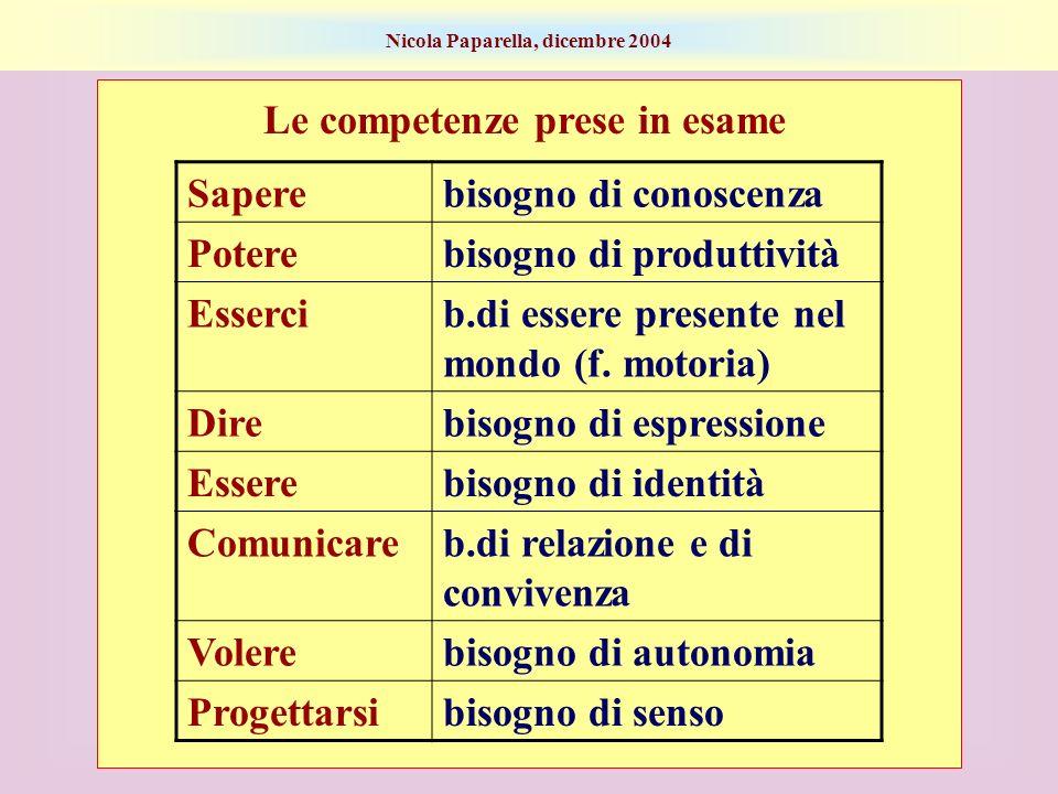 Nicola Paparella, dicembre 2004 Le competenze prese in esame Saperebisogno di conoscenza Poterebisogno di produttività Essercib.di essere presente nel mondo (f.