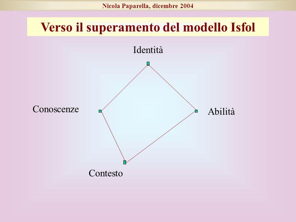 Conoscenze Abilità Identità Contesto Nicola Paparella, dicembre 2004 Verso il superamento del modello Isfol