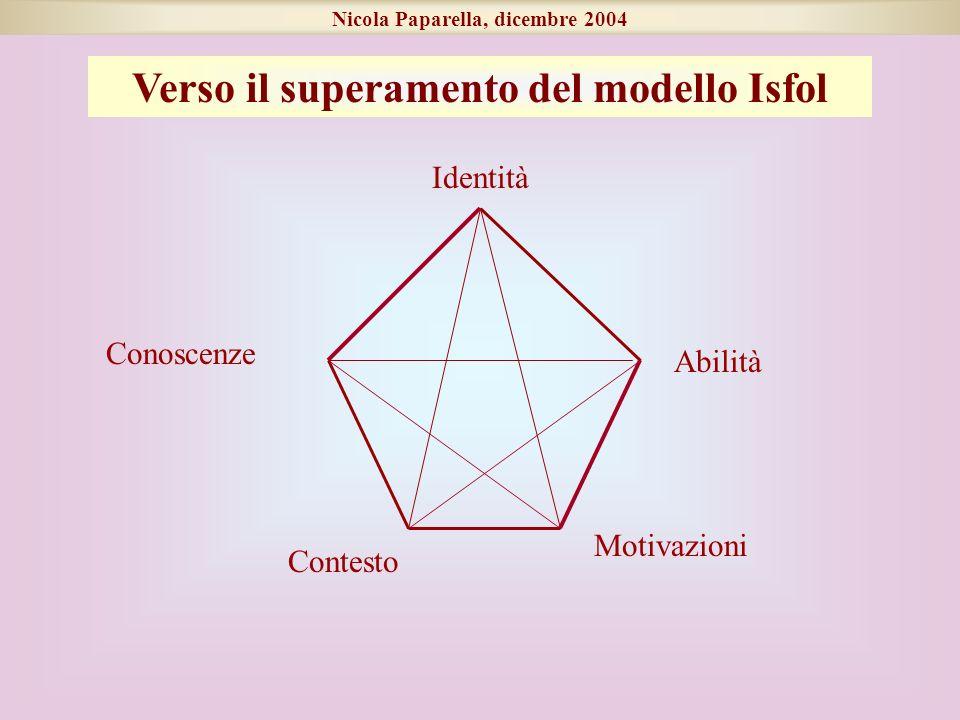 Nicola Paparella, dicembre 2004 Conoscenze Abilità Identità Contesto Motivazioni Verso il superamento del modello Isfol