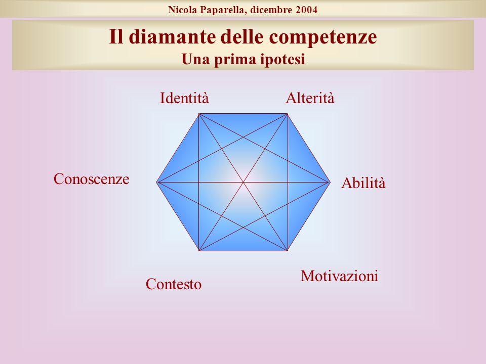 Nicola Paparella, dicembre 2004 Conoscenze Abilità Identità Contesto Motivazioni Il diamante delle competenze Una prima ipotesi Alterità