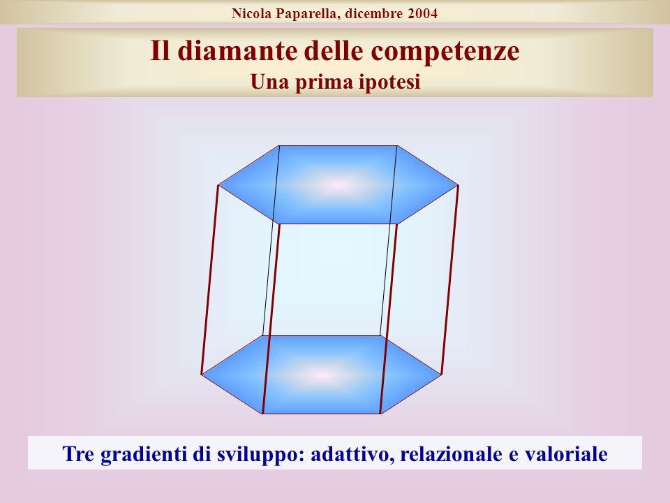Nicola Paparella, dicembre 2004 Il diamante delle competenze Una prima ipotesi Tre gradienti di sviluppo: adattivo, relazionale e valoriale
