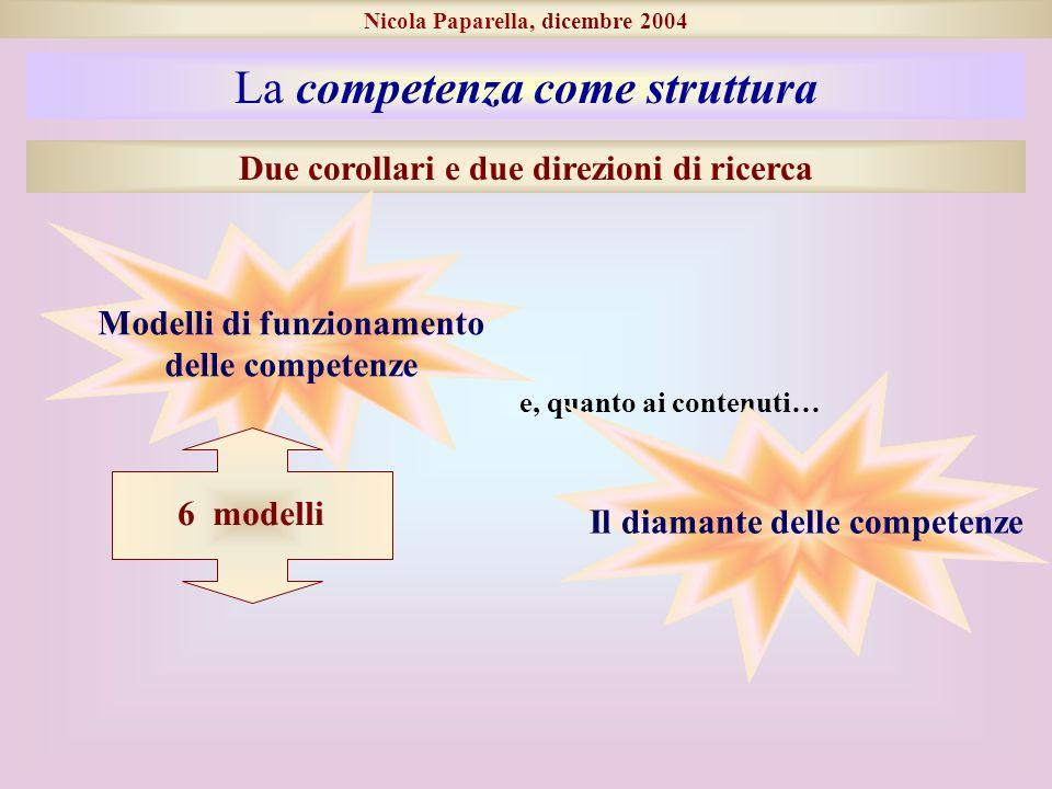 Nicola Paparella, dicembre 2004 La competenza come struttura Due corollari e due direzioni di ricerca Modelli di funzionamento delle competenze e, quanto ai contenuti… Il diamante delle competenze 6 modelli