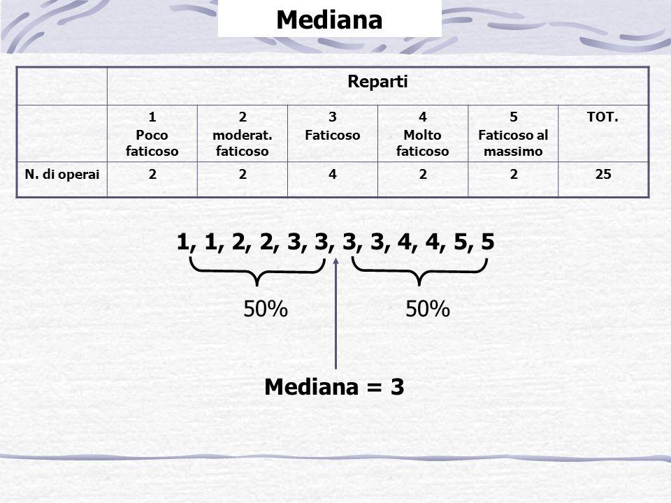 Reparti 1 Poco faticoso 2 moderat. faticoso 3 Faticoso 4 Molto faticoso 5 Faticoso al massimo TOT. N. di operai2242225 1, 1, 2, 2, 3, 3, 3, 3, 4, 4, 5