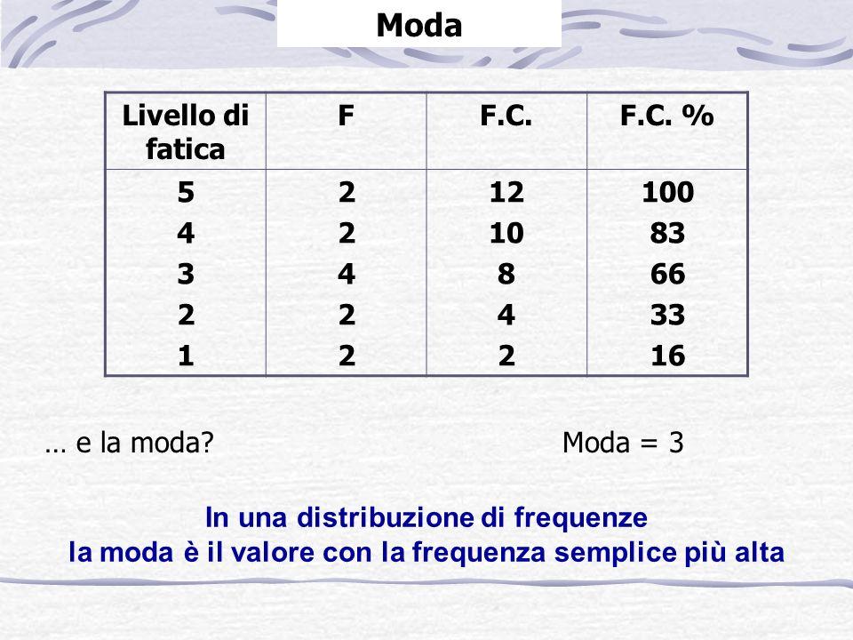 Livello di fatica FF.C.F.C. % 5432154321 2242222422 12 10 8 4 2 100 83 66 33 16 … e la moda.