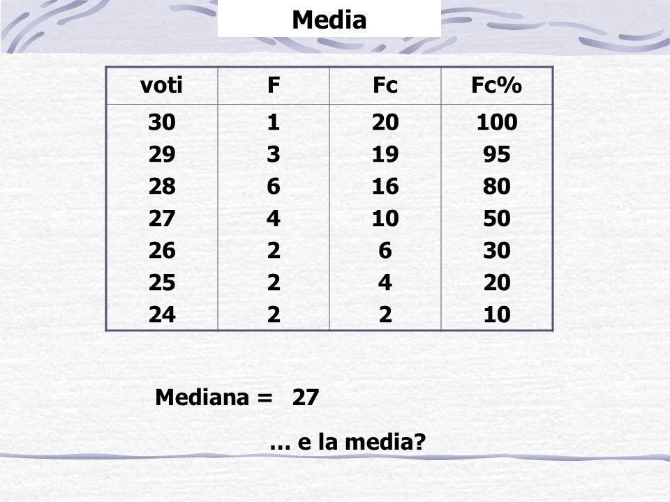 votiF 30 29 28 27 26 25 24 13642221364222 Media È pari alla somma di tutti i valori della variabile cardinale per i singoli soggetti osservati diviso per il numero totale dei casi in esame