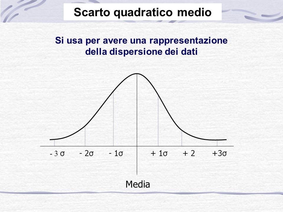 Si usa per avere una rappresentazione della dispersione dei dati Media - 3 σ- 2σ- 1σ+ 1σ+ 2+3σ Scarto quadratico medio