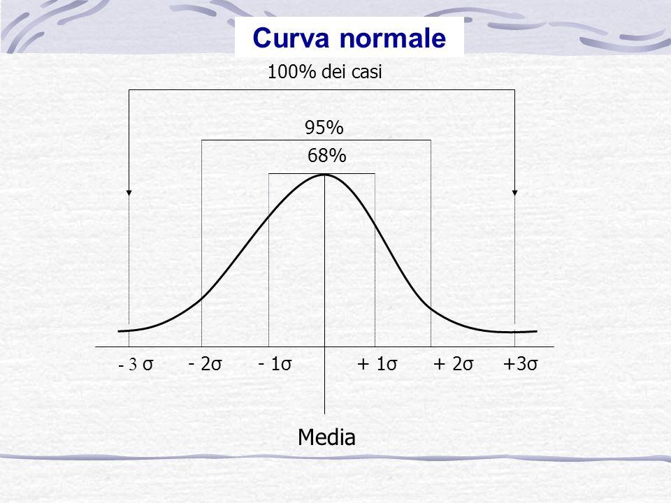 Curva normale Media - 3 σ- 2σ- 1σ+ 1σ+ 2σ+3σ 100% dei casi 95% 68%