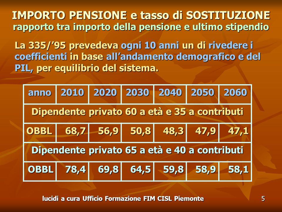 lucidi a cura Ufficio Formazione FIM CISL Piemonte5 IMPORTO PENSIONE e tasso di SOSTITUZIONE rapporto tra importo della pensione e ultimo stipendio La