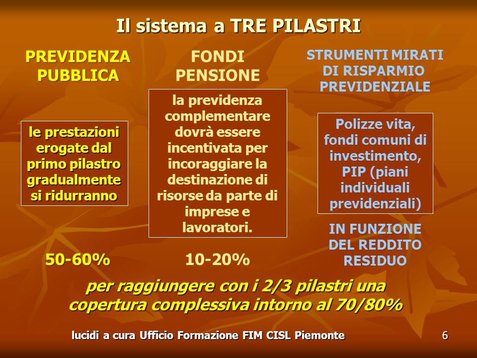 lucidi a cura Ufficio Formazione FIM CISL Piemonte6 le prestazioni erogate dal primo pilastro gradualmente si ridurranno la previdenza complementare dovrà essere incentivata per incoraggiare la destinazione di risorse da parte di imprese e lavoratori.