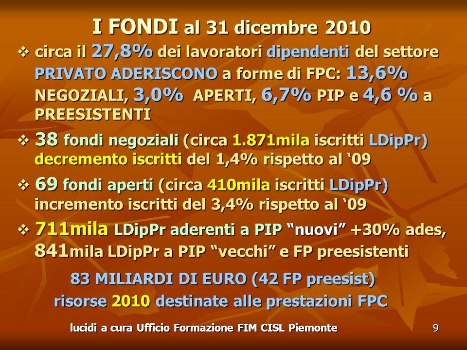 lucidi a cura Ufficio Formazione FIM CISL Piemonte9 I FONDI al 31 dicembre 2010 circa il 27,8% dei lavoratori dipendenti del settore PRIVATO ADERISCONO a forme di FPC: 13,6% NEGOZIALI, 3,0% APERTI, 6,7% PIP e 4,6 % a PREESISTENTI circa il 27,8% dei lavoratori dipendenti del settore PRIVATO ADERISCONO a forme di FPC: 13,6% NEGOZIALI, 3,0% APERTI, 6,7% PIP e 4,6 % a PREESISTENTI 38 fondi negoziali (circa 1.871mila iscritti LDipPr) decremento iscritti del 1,4% rispetto al 09 38 fondi negoziali (circa 1.871mila iscritti LDipPr) decremento iscritti del 1,4% rispetto al 09 69 fondi aperti (circa 410mila iscritti LDipPr) incremento iscritti del 3,4% rispetto al 09 69 fondi aperti (circa 410mila iscritti LDipPr) incremento iscritti del 3,4% rispetto al 09 711mila LDipPr aderenti a PIP nuovi +30% ades, 841 mila LDipPr a PIP vecchi e FP preesistenti 711mila LDipPr aderenti a PIP nuovi +30% ades, 841 mila LDipPr a PIP vecchi e FP preesistenti 83 MILIARDI DI EURO (42 FP preesist) 83 MILIARDI DI EURO (42 FP preesist) risorse 2010 destinate alle prestazioni FPC