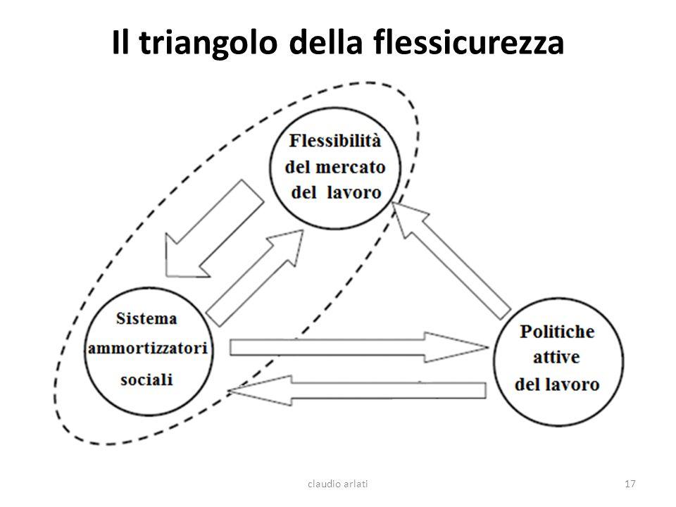Il triangolo della flessicurezza claudio arlati17