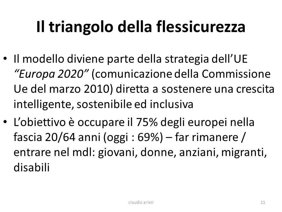 Il triangolo della flessicurezza Il modello diviene parte della strategia dellUE Europa 2020 (comunicazione della Commissione Ue del marzo 2010) diret